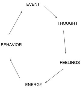 Behavior cycle